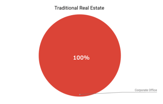 Traditional Real Estate